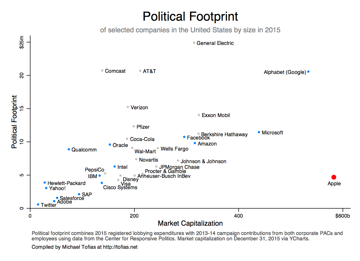 Political Footprint by Market Capitalization